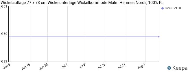 Wickelauflage 77 X 73 Cm Wickelunterlage Für 80 C