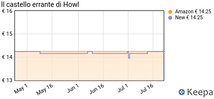 andamento prezzo il-castello-errante-di-howl