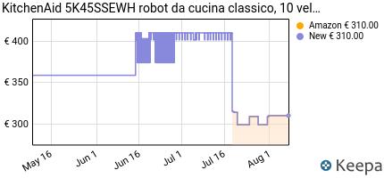 andamento prezzo KITCHENAID 5K45SSEWH ROBOT DA CUCINA