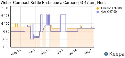 andamento prezzo weber-1221004-compact-kettle-barbecue-compatto-47