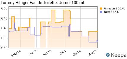 andamento prezzo tommy-hilfiger-eau-de-toilette-uomo-100-ml