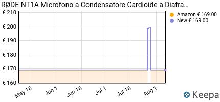 andamento prezzo rode-nt1a-microfono-a-diaframma-largo-per-studi-di