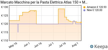 andamento prezzo marcato-atlasmotor-macchina-per-pasta-con-motore