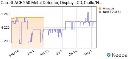 andamento prezzo garrett-ace-250-metal-detector-giallo