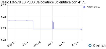 andamento prezzo casio-fx-570-es-plus-calcolatrice-scientifica-con-