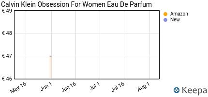 andamento prezzo calvin-klein-obsession-for-women-edp-spray-100ml