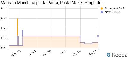 andamento prezzo marcato-classic-atlas-at-150-cls-macchina-per-la-p