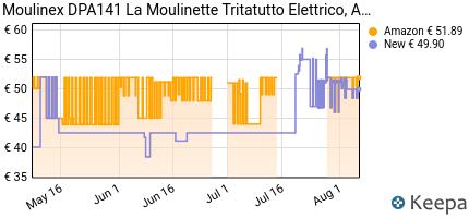 andamento prezzo moulinex-dpa141-la-moulinette-tritatutto-elettrico