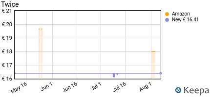 andamento prezzo twice-eau-de-toilette-125-ml-spray-uomo