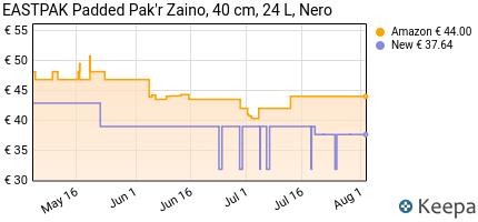 andamento prezzo eastpak-padded-pak-r-zaino-casual-unisex-%E2%80%93-adulto