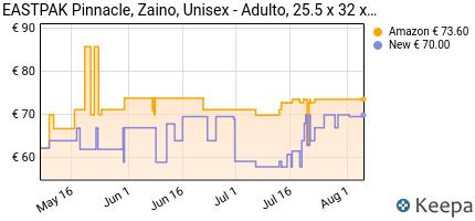 andamento prezzo eastpak-pinnacle-zaino-casual-unisex-%E2%80%93-adulto-38-