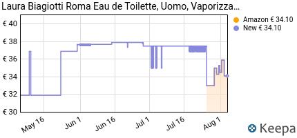 andamento prezzo laura-biagiotti-roma-eau-de-toilette-uomo-125-ml
