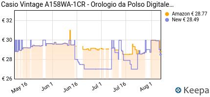 andamento prezzo CASIO VINTAGE A158WA-1CR - OROLOGIO DA POLSO