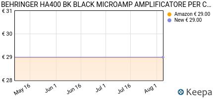 andamento prezzo behringer-microamp-ha400-amplificatore-per-cuffie-