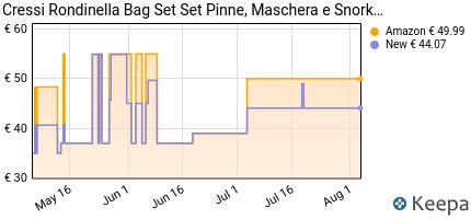 andamento prezzo cressi-rondinella-bag-set-set-pinne-maschera-e-sn
