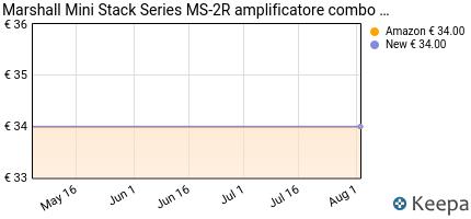 andamento prezzo marshall-mini-stack-series-ms-2r-amplificatore-co