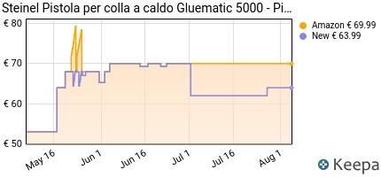 andamento prezzo steinel-pistola-per-colla-a-caldo-gluematic-5000-