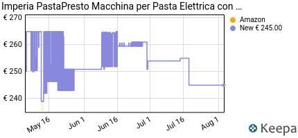 andamento prezzo imperia-pastapresto-macchina-per-pasta-elettrica-c