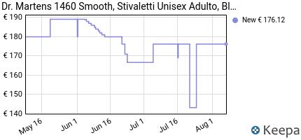 andamento prezzo DR. MARTENS 1460 SMOOTH, STIVALETTI UNISEX