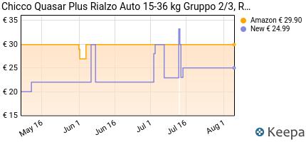 andamento prezzo chicco-quasar-plus-seggiolino-auto-15-36-kg-per