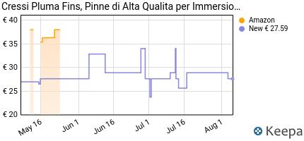 andamento prezzo cressi-pluma-pinne-di-alta-qualita-per-immersioni