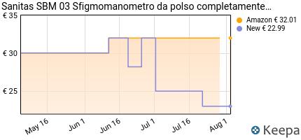 andamento prezzo BEURER SANITAS SBM 03 MISURATORE DI