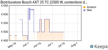 andamento prezzo bosch-home-and-garden-axt-25-tc-biotrituratore-25