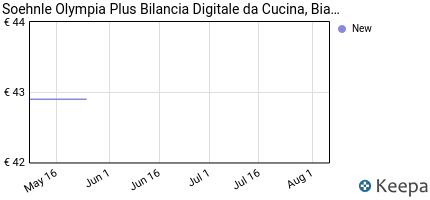 andamento prezzo soehnle-olympia-plus-bilancia-digitale-da-cucina-