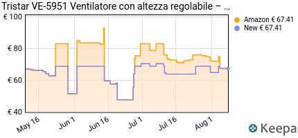 andamento prezzo tristar-ventilatore-a-piantana-moderno-ve-5951-50