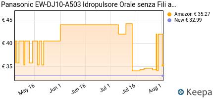 andamento prezzo PANASONIC EW-DJ10-A503 IDROPULSORE ORALE