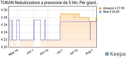 andamento prezzo tukan-5-spruzzatore-a-pressione-da-5-litri-con-ug