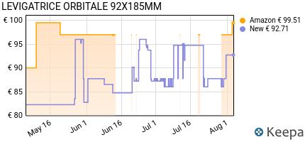 andamento prezzo makita-bo3711-levigatrice-orbitale-con-base-rettan