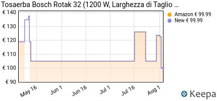 andamento prezzo bosch-0600885b00-rotak-32-rasaerba-1200-w-larghe