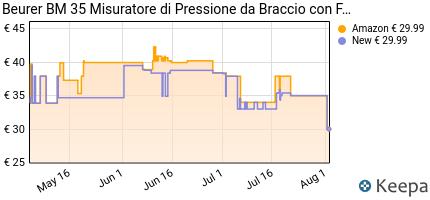 andamento prezzo BEURER BM 35 MISURATORE DI PRESSIONE DA