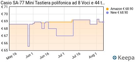 andamento prezzo casio-sa-77-mini-tastiera-polifonica-ad-8-voci-e-4