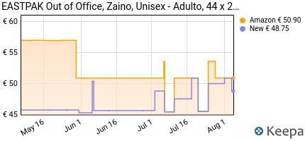 andamento prezzo eastpak-out-of-office-zaino-44-cm-27-l-nero-bl