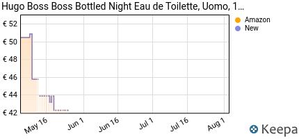 andamento prezzo hugo-boss-boss-bottled-night-eau-de-toilette-uomo