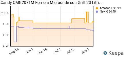 andamento prezzo candy-cmg-2071-m-microonde-con-grill-20l-700w-p