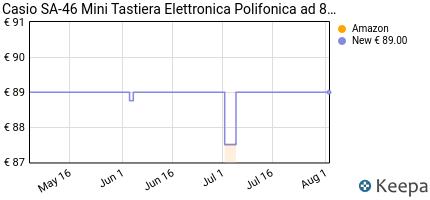 andamento prezzo casio-sa-46-mini-tastiera-elettronica-polifonica-a