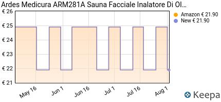 andamento prezzo ardes-medicura-arm281a-sauna-facciale-inalatore-di