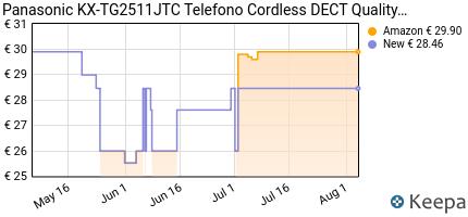 andamento prezzo panasonic-kx-tg2511jtc-telefono-cordless-dect-qual