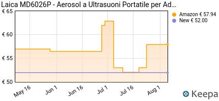 andamento prezzo laica-md6026-aerosol-a-ultrasuoni-portatile-per-ad