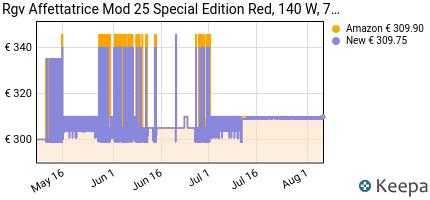 andamento prezzo rgv-affettatrice-mod-25-special-edition-red-140-w