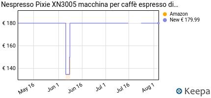 andamento prezzo nespresso-pixie-xn3005-macchina-per-caffe-espresso