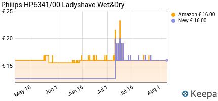 andamento prezzo philips-hp6341-00-ladyshave-rasoio-femminile-wet-