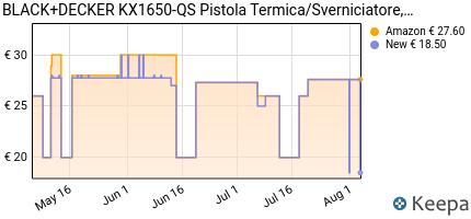 andamento prezzo black-decker-kx1650-qs-pistola-termica-sverniciato