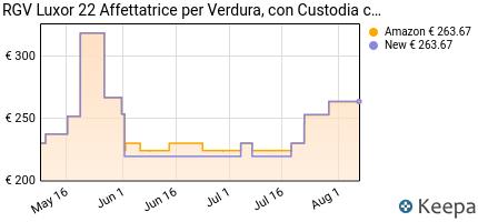 andamento prezzo rgv-90248-affettatrice-120-w-alluminio-rosso