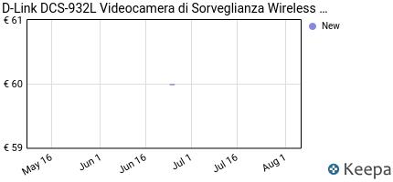 andamento prezzo d-link-dcs-932l-videocamera-di-sorveglianza-wirele