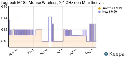 andamento prezzo logitech-m185-mouse-wireless-2-4-ghz-con-mini-ric