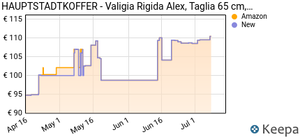 andamento prezzo hauptstadtkoffer-valigia-rigida-alex-taglia-65-